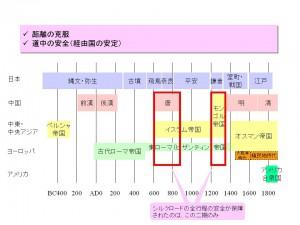 王国・帝国の興亡史
