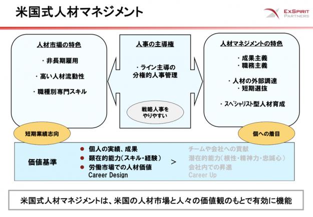 図表:【米国型人材マネジメント】