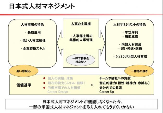 図表:【日本型人材マネジメント】