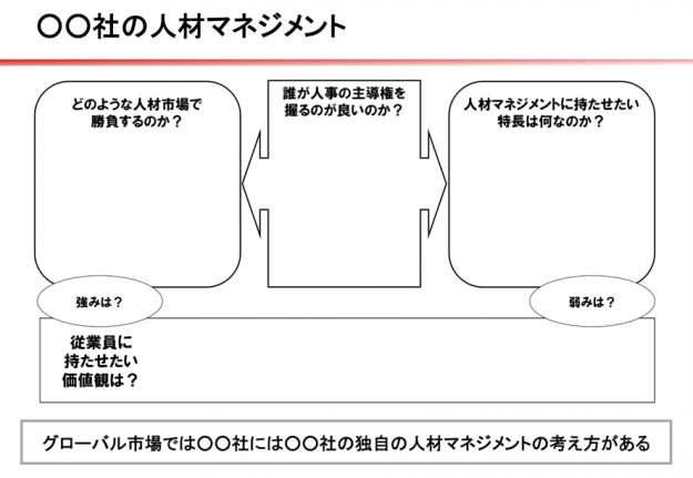 図表【いま目指すべきグローバル型人材マネジメント】