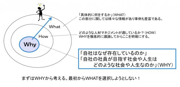 【図表】Whyから考える人事戦略