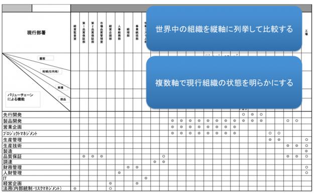 【図表】バリューチェーン機能と世界組織のマトリクス比較表(例)